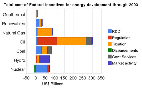 total_cost_of_federal_incentives_for_energy_development_through_2003-1.png