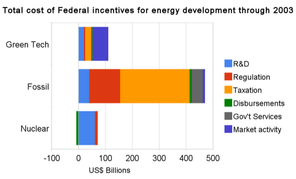 total_cost_of_federal_incentives_for_energy_development_through_2003-3cats.png