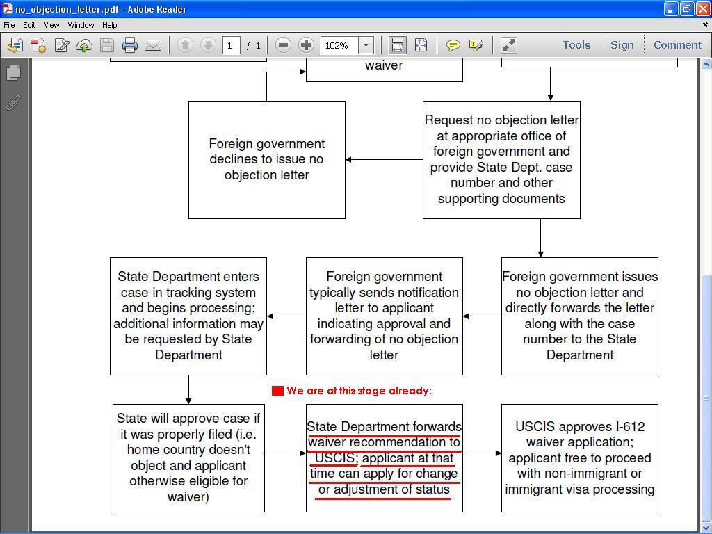 Question regarding J1 Visa Waiver and Change/Adjustment of Status ...