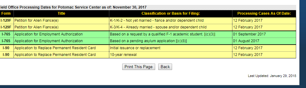Potomacs I 130 Processing Times Disappeared Uscis Service