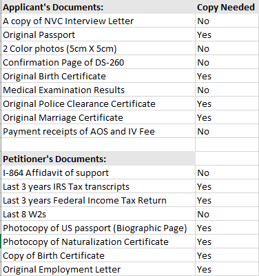Nvc Interview Letter