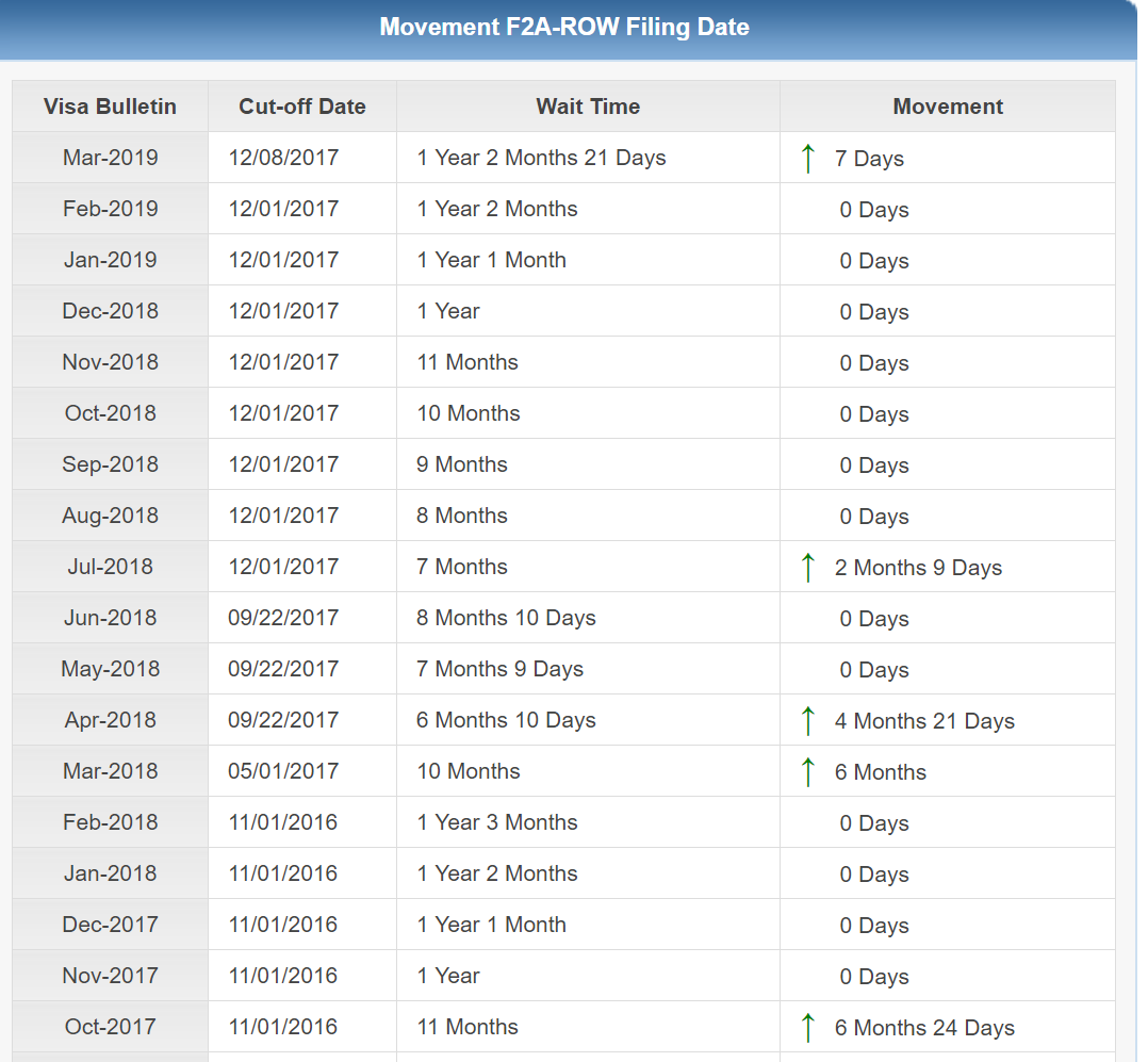 F2A Visa Bulletin - Dates for Filing Chart Movement - Adjustment of