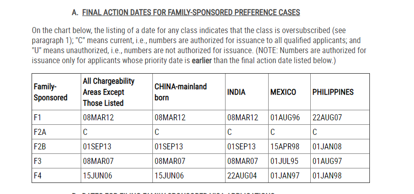 VIsa Bulletin July 13 - Bringing Family Members of Permanent