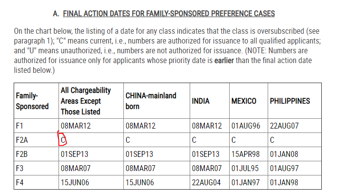 VISA BULLETIN FOR FOR JULY F2A  - Bringing Family Members of