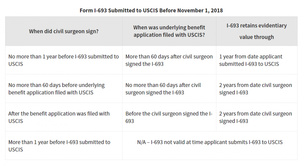 Forms submitted before 11-01-2018.PNG