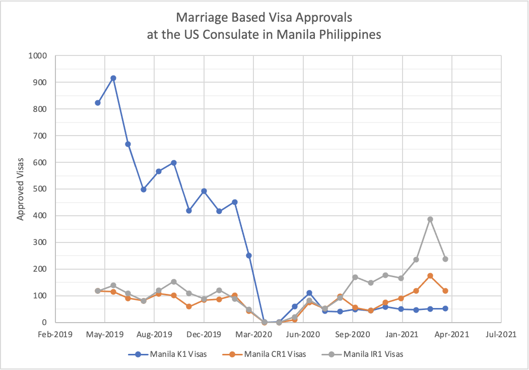 Philippines US Marriage Visa Approvals by Month (K1 Visas Way Down, CR1 Visas Up)