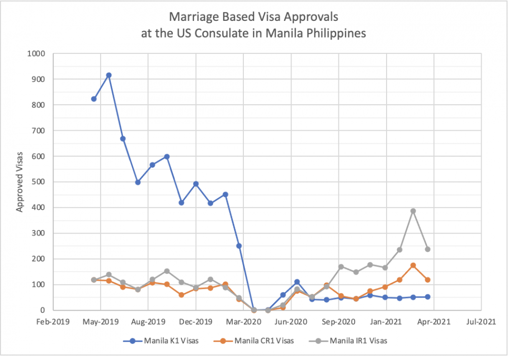 Marriage Visa Approvals at Manila US Embassy by Month