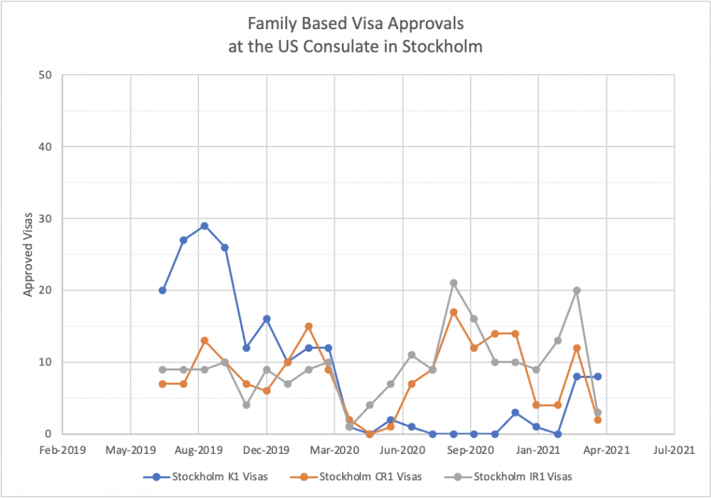 Stockholm Family Based US Visa Monthly Processing Trends